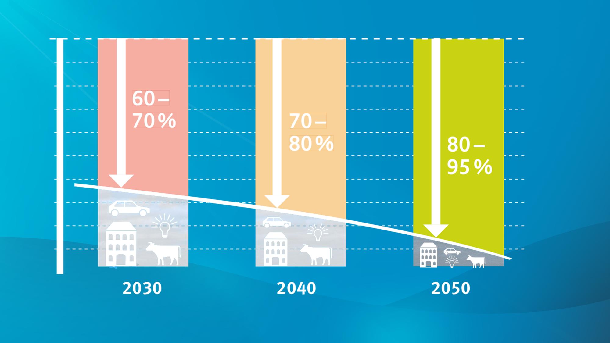 Minderung der Treibhausgas-Emmissionen bis 2050 um bis zu 95 Prozent, so das Ziel des Thüringer Klimagesetzes.